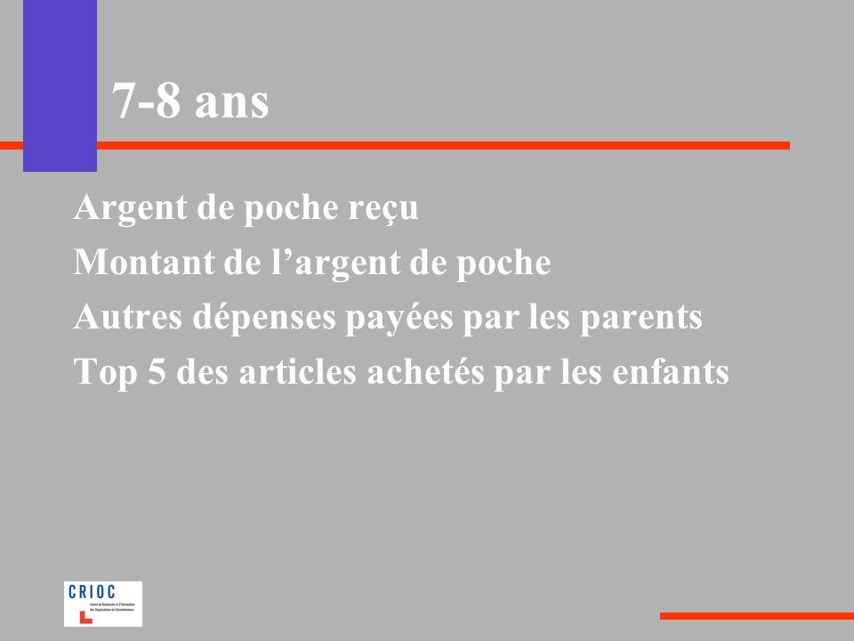 7-8 ans Argent de poche reçu Montant de largent de poche Autres dépenses payées par les parents Top 5 des articles achetés par les enfants
