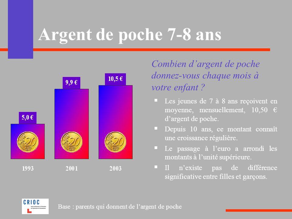 Argent de poche 7-8 ans Combien dargent de poche donnez-vous chaque mois à votre enfant ? Les jeunes de 7 à 8 ans reçoivent en moyenne, mensuellement,