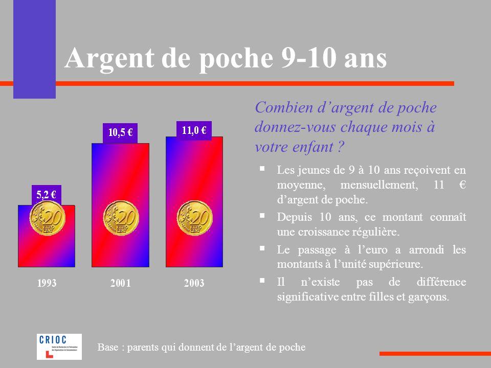 Argent de poche 9-10 ans Combien dargent de poche donnez-vous chaque mois à votre enfant ? Les jeunes de 9 à 10 ans reçoivent en moyenne, mensuellemen