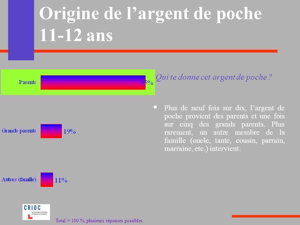 Origine de largent de poche 11-12 ans Plus de neuf fois sur dix, largent de poche provient des parents et une fois sur cinq des grands parents. Plus r
