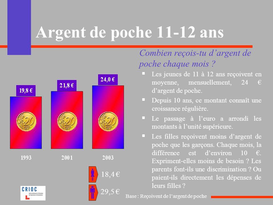 Argent de poche 11-12 ans Combien reçois-tu dargent de poche chaque mois ? Les jeunes de 11 à 12 ans reçoivent en moyenne, mensuellement, 24 dargent d