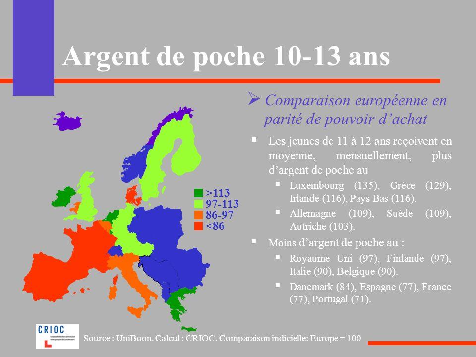 Argent de poche 10-13 ans Comparaison européenne en parité de pouvoir dachat Les jeunes de 11 à 12 ans reçoivent en moyenne, mensuellement, plus darge