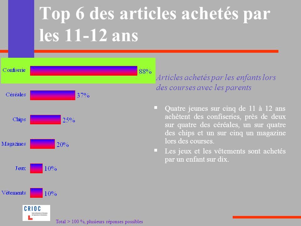 Top 6 des articles achetés par les 11-12 ans Quatre jeunes sur cinq de 11 à 12 ans achètent des confiseries, près de deux sur quatre des céréales, un