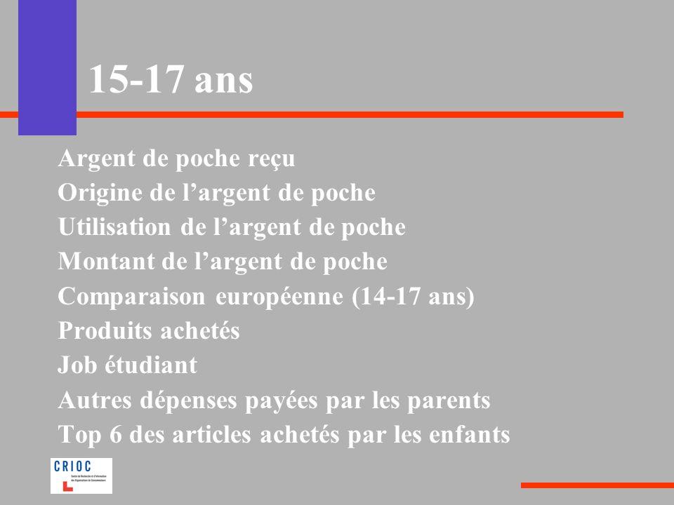 15-17 ans Argent de poche reçu Origine de largent de poche Utilisation de largent de poche Montant de largent de poche Comparaison européenne (14-17 a