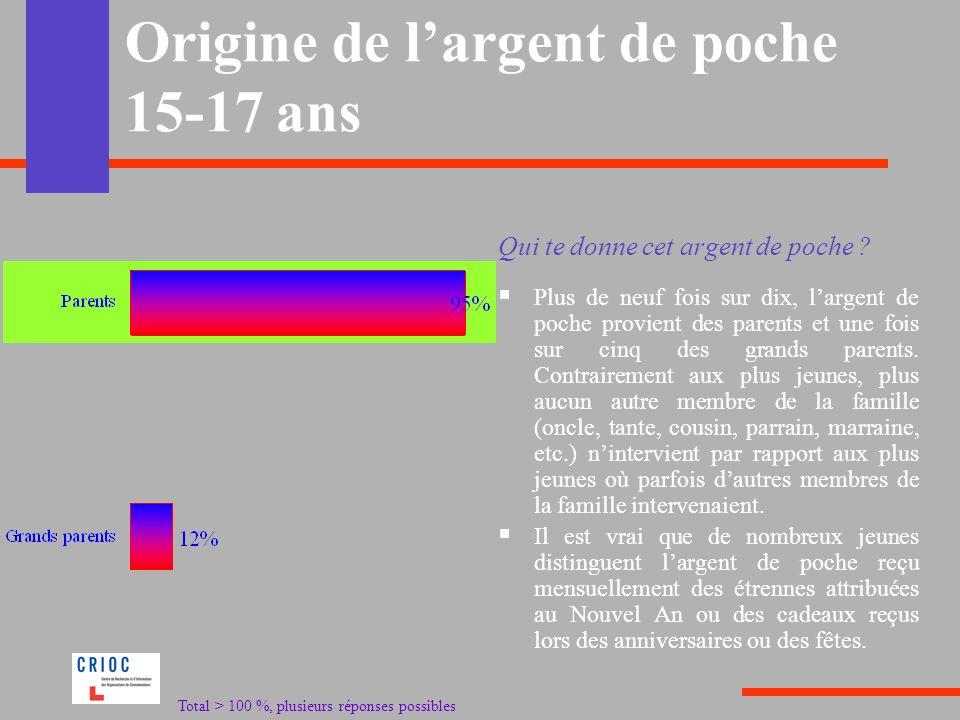 Origine de largent de poche 15-17 ans Plus de neuf fois sur dix, largent de poche provient des parents et une fois sur cinq des grands parents. Contra