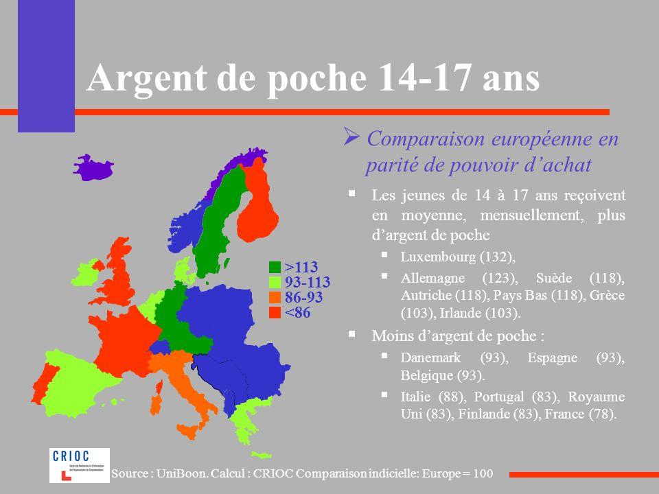 Argent de poche 14-17 ans Comparaison européenne en parité de pouvoir dachat Les jeunes de 14 à 17 ans reçoivent en moyenne, mensuellement, plus darge