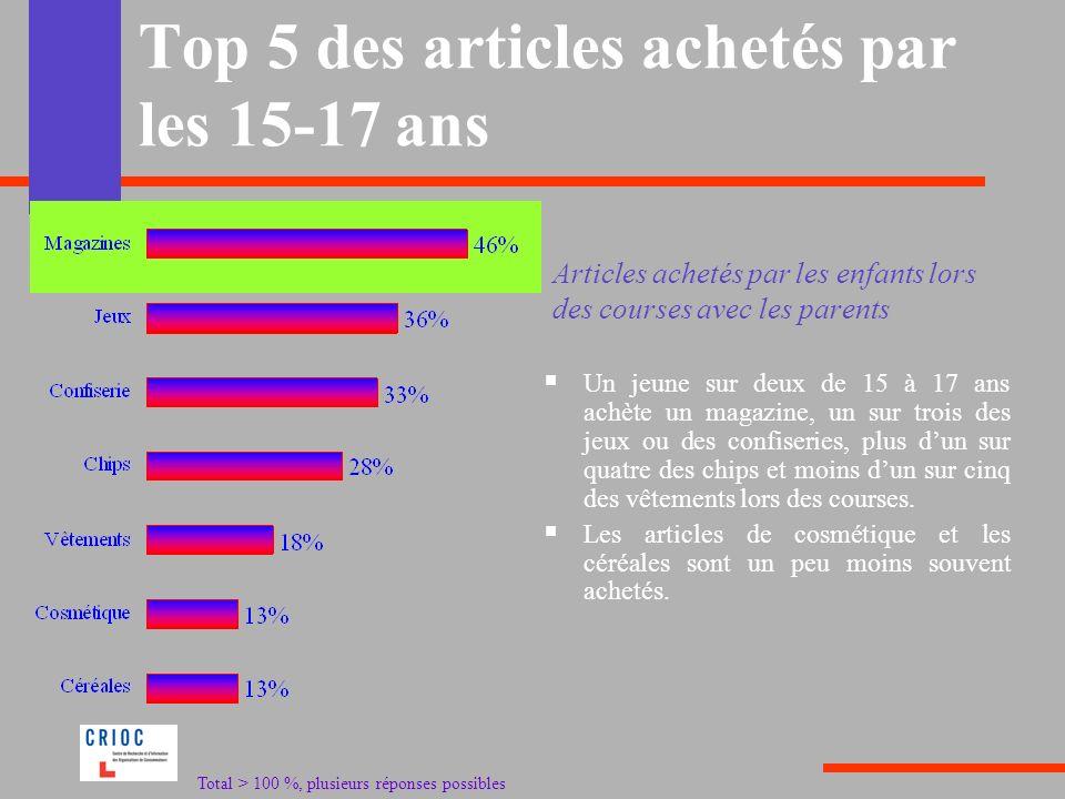 Top 5 des articles achetés par les 15-17 ans Un jeune sur deux de 15 à 17 ans achète un magazine, un sur trois des jeux ou des confiseries, plus dun s