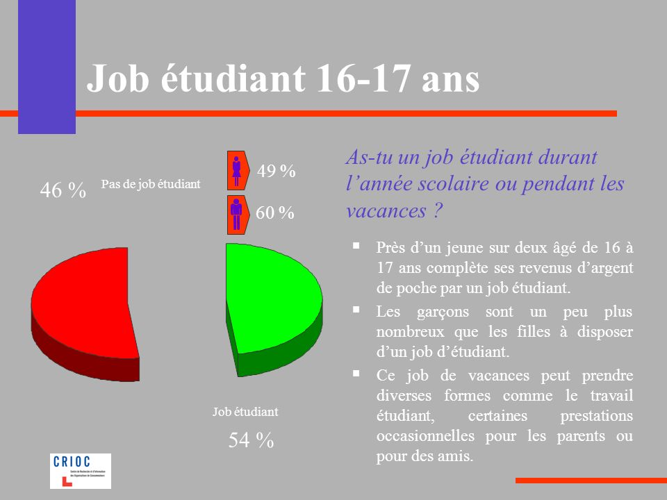 Job étudiant 16-17 ans As-tu un job étudiant durant lannée scolaire ou pendant les vacances ? Près dun jeune sur deux âgé de 16 à 17 ans complète ses