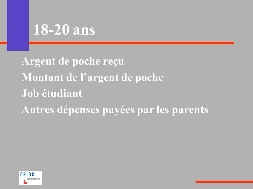 18-20 ans Argent de poche reçu Montant de largent de poche Job étudiant Autres dépenses payées par les parents