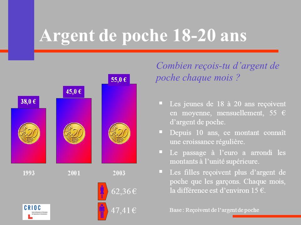 Argent de poche 18-20 ans Combien reçois-tu dargent de poche chaque mois ? Les jeunes de 18 à 20 ans reçoivent en moyenne, mensuellement, 55 dargent d