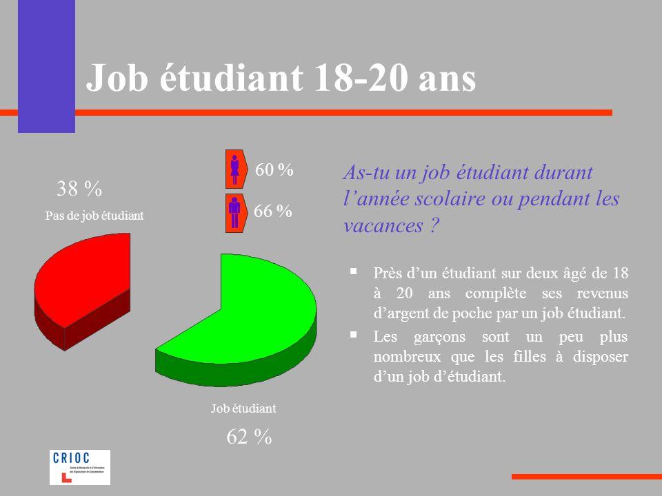Job étudiant 18-20 ans As-tu un job étudiant durant lannée scolaire ou pendant les vacances ? Près dun étudiant sur deux âgé de 18 à 20 ans complète s