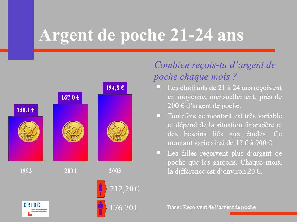 Argent de poche 21-24 ans Combien reçois-tu dargent de poche chaque mois ? Les étudiants de 21 à 24 ans reçoivent en moyenne, mensuellement, près de 2