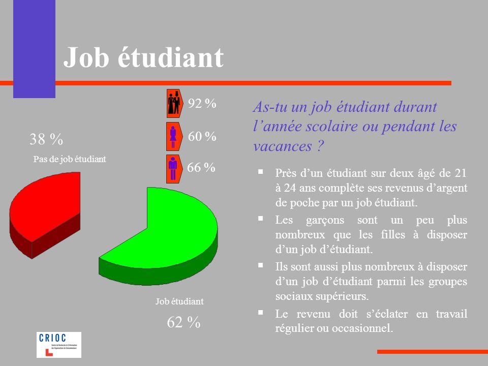 Job étudiant As-tu un job étudiant durant lannée scolaire ou pendant les vacances ? Près dun étudiant sur deux âgé de 21 à 24 ans complète ses revenus