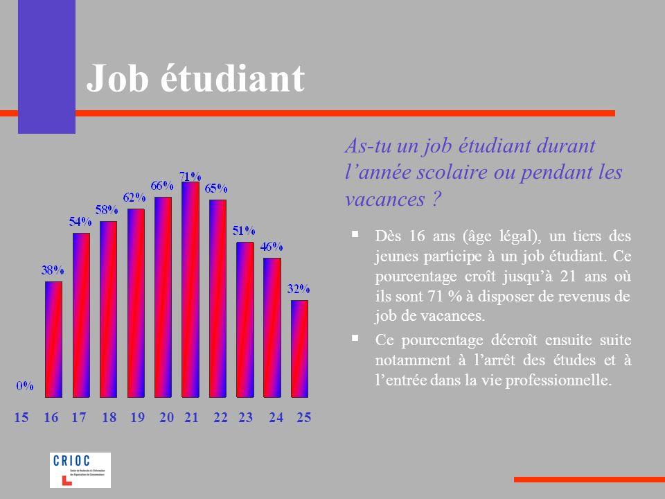Job étudiant As-tu un job étudiant durant lannée scolaire ou pendant les vacances ? Dès 16 ans (âge légal), un tiers des jeunes participe à un job étu