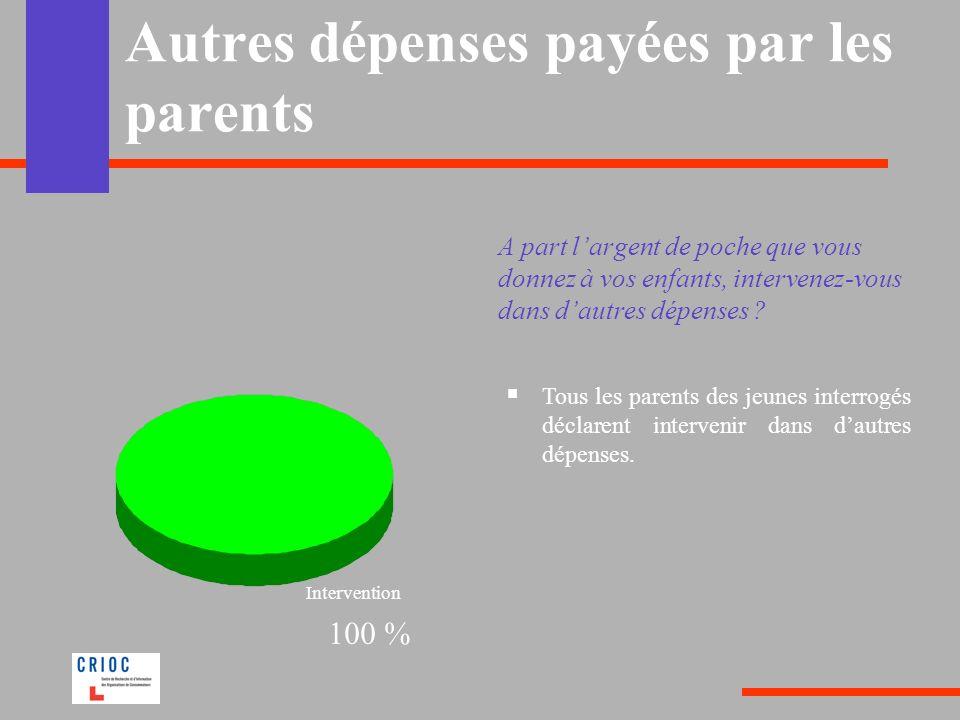 Autres dépenses payées par les parents A part largent de poche que vous donnez à vos enfants, intervenez-vous dans dautres dépenses ? Tous les parents