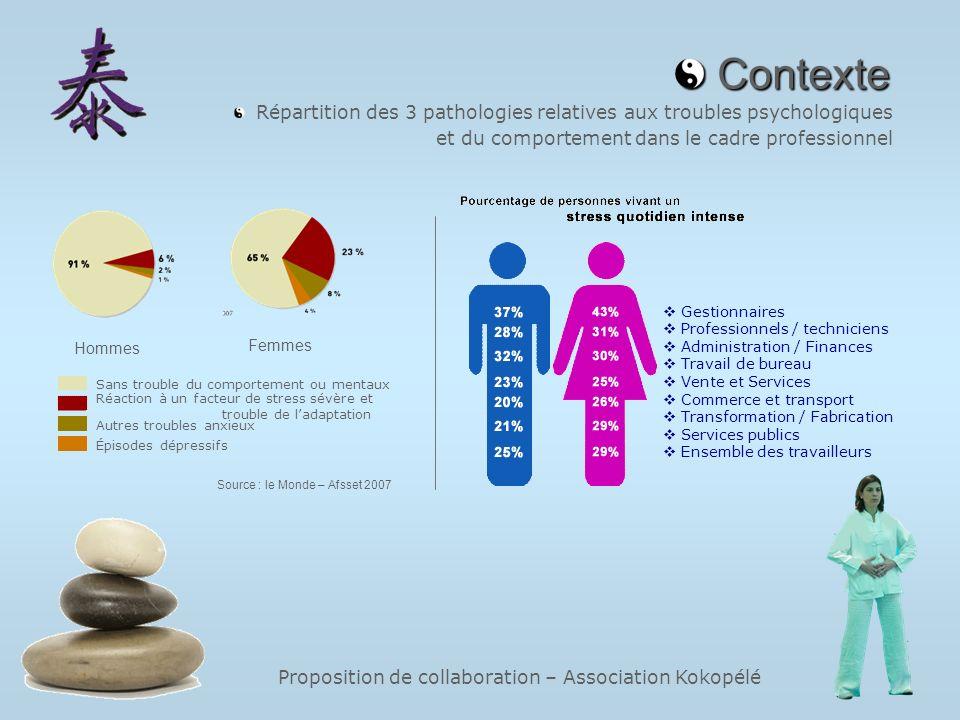 Proposition de collaboration – Association Kokopélé Contexte Contexte Répartition des 3 pathologies relatives aux troubles psychologiques et du compor