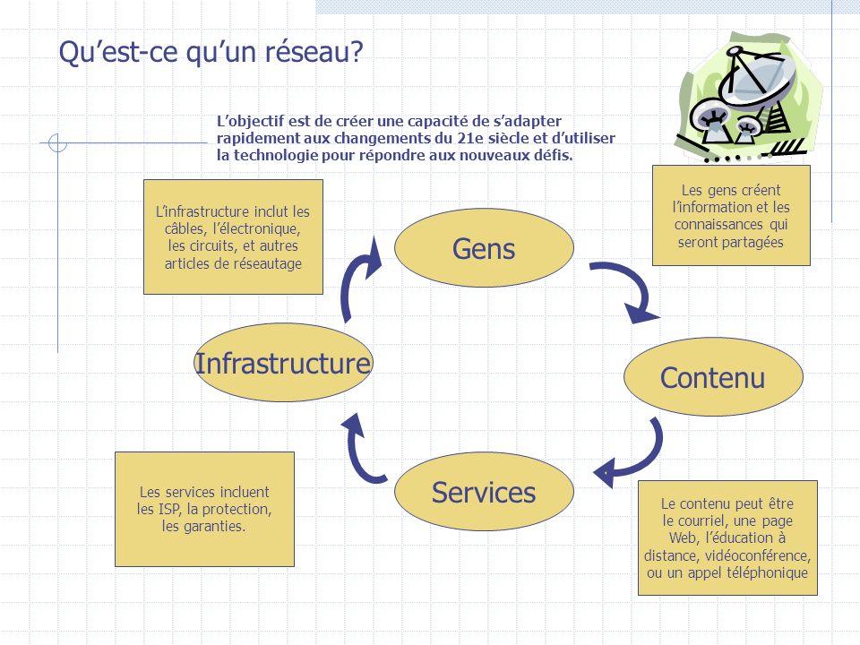 Gens Infrastructure Services Contenu Linfrastructure inclut les câbles, lélectronique, les circuits, et autres articles de réseautage Les services incluent les ISP, la protection, les garanties.