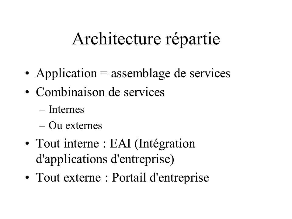 Architecture répartie Application = assemblage de services Combinaison de services –Internes –Ou externes Tout interne : EAI (Intégration d'applicatio