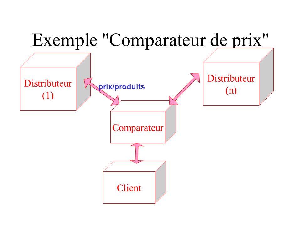 Exemple Comparateur de prix Distributeur (1) Distributeur (n) Comparateur Client prix/produits