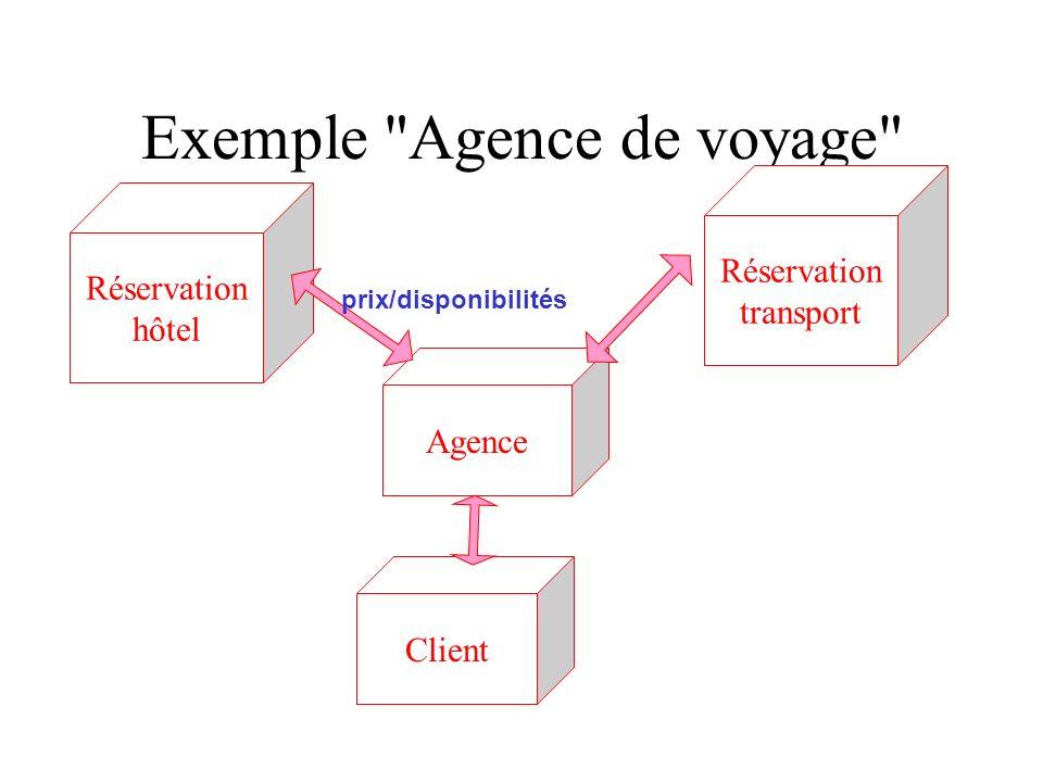 Exemple Agence de voyage Réservation hôtel Réservation transport Agence Client prix/disponibilités