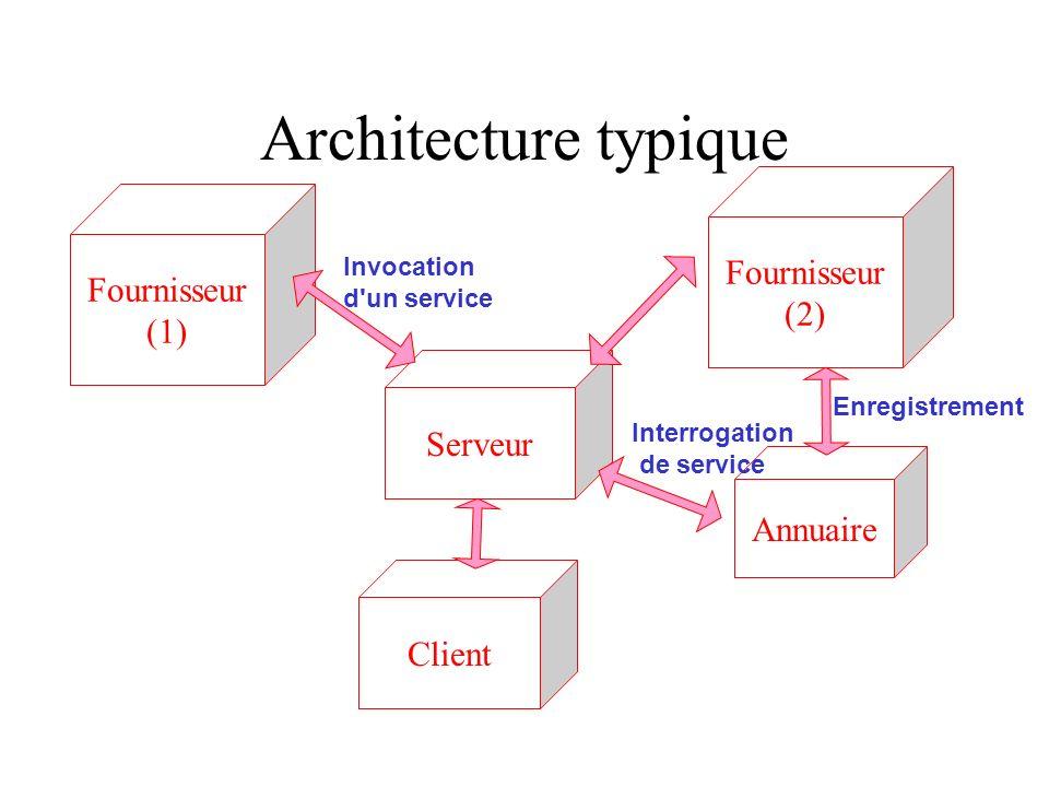 Architecture typique Fournisseur (1) Fournisseur (2) Serveur Client Annuaire Enregistrement Invocation d'un service Interrogation de service