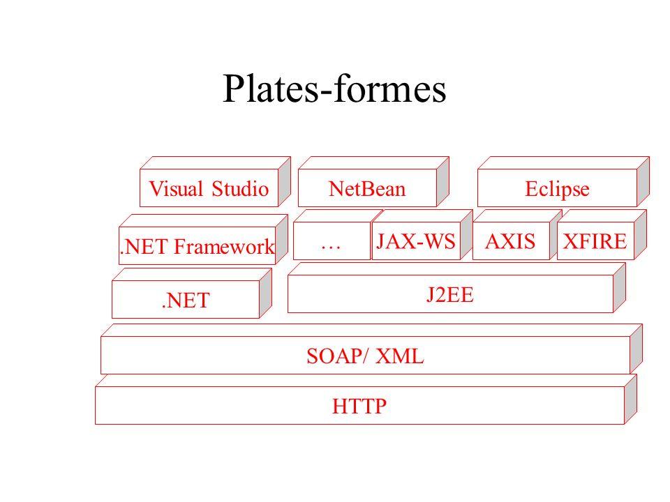 Plates-formes.NET J2EE SOAP/ XML.NET Framework Visual Studio …AXIS HTTP JAX-WSXFIRE NetBeanEclipse