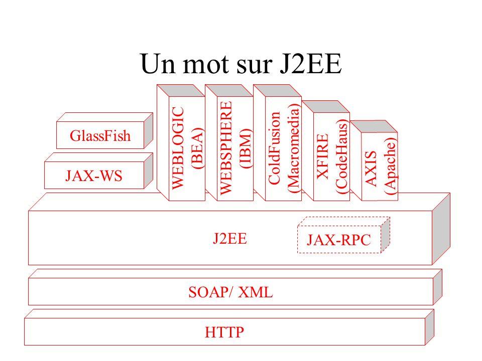Un mot sur J2EE J2EE SOAP/ XML JAX-WS AXIS (Apache) GlassFish HTTP JAX-RPC XFIRE (CodeHaus) ColdFusion (Macromedia) WEBSPHERE (IBM) WEBLOGIC (BEA)