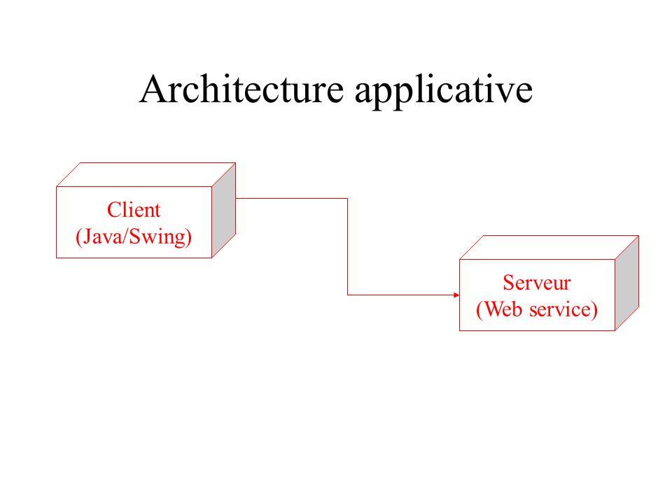 Architecture applicative Serveur (Web service) Client (Java/Swing)