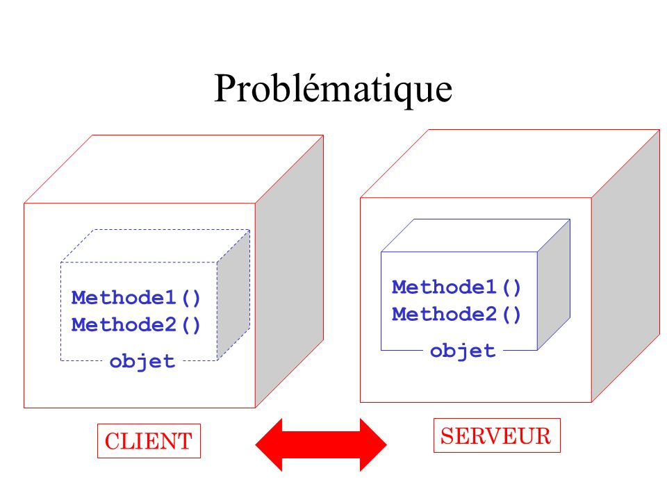 Historique CORBA –Common Object Request Broker Architecture –OMG –IDL / Protocoles d échanges – Usine à gaz , top-down… RMI –Remote Method Invocation –Simple –Java DCOM –Distributed Component Object Model –Microsoft –Port/Firewall