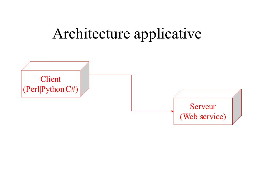 Architecture applicative Serveur (Web service) Client (Perl|Python|C#)
