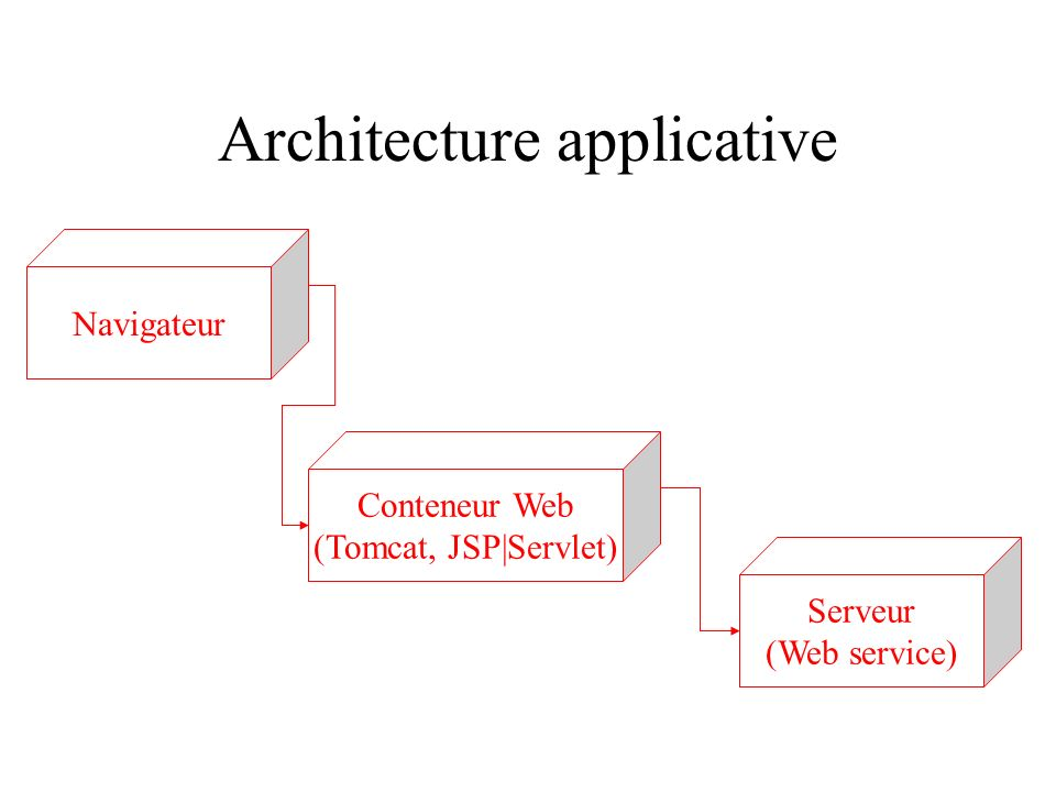 Architecture applicative Serveur (Web service) Conteneur Web (Tomcat, JSP|Servlet) Navigateur