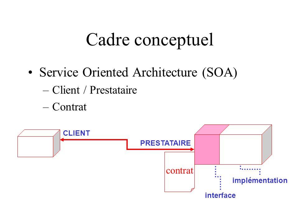 Cadre conceptuel Service Oriented Architecture (SOA) –Client / Prestataire –Contrat interface implémentation PRESTATAIRE CLIENT contrat