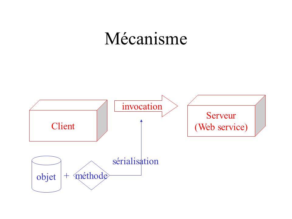 Mécanisme Serveur (Web service) Client invocation méthode objet sérialisation +