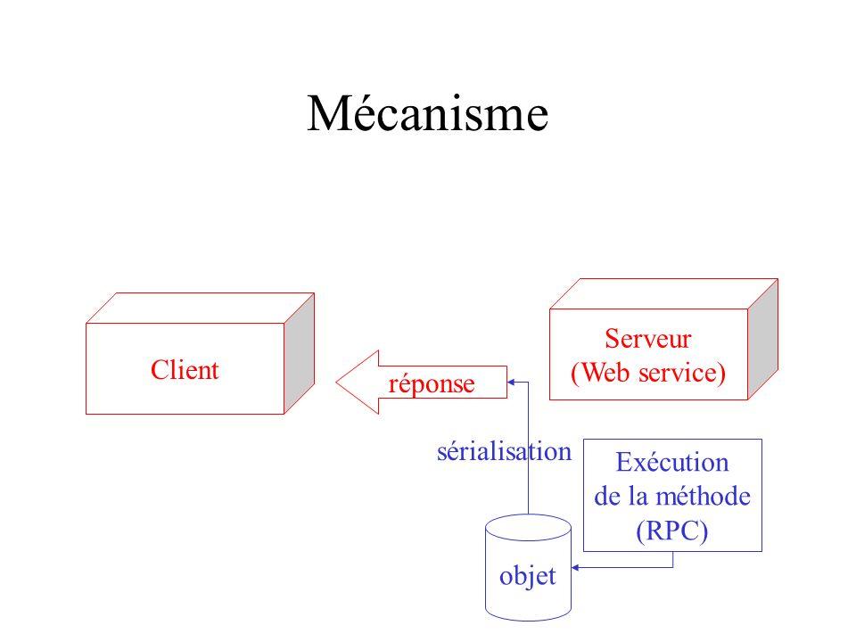 Mécanisme Serveur (Web service) Client réponse Exécution de la méthode (RPC) objet sérialisation