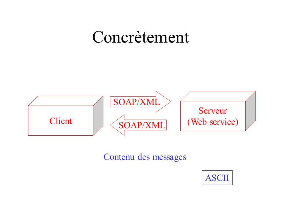 Concrètement Serveur (Web service) Client SOAP/XML Contenu des messages ASCII