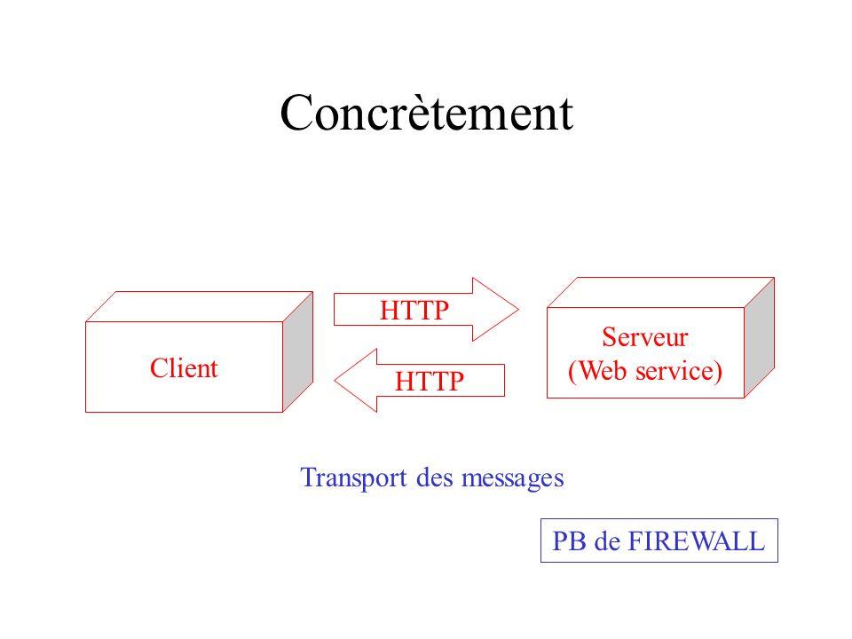 Concrètement Serveur (Web service) Client HTTP Transport des messages PB de FIREWALL