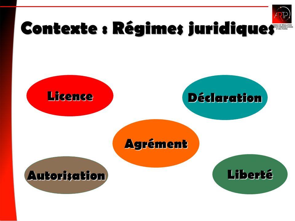 Contexte : Régimes juridiques Licence Agrément Autorisation Liberté Déclaration