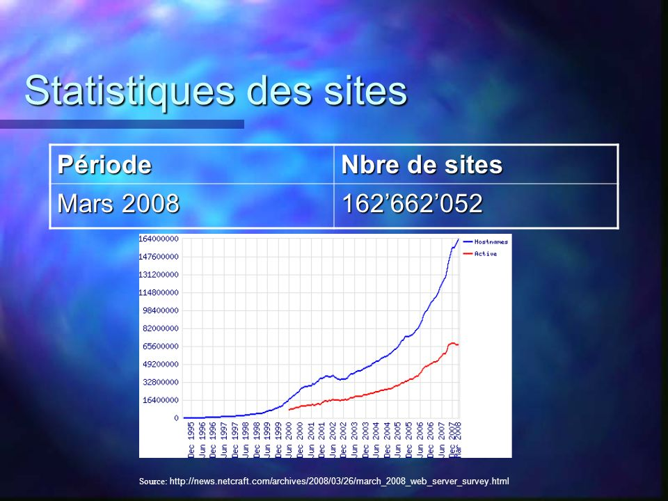Statistiques des sites Période Nbre de sites Mars 2008 162662052 Source: http://news.netcraft.com/archives/2008/03/26/march_2008_web_server_survey.html