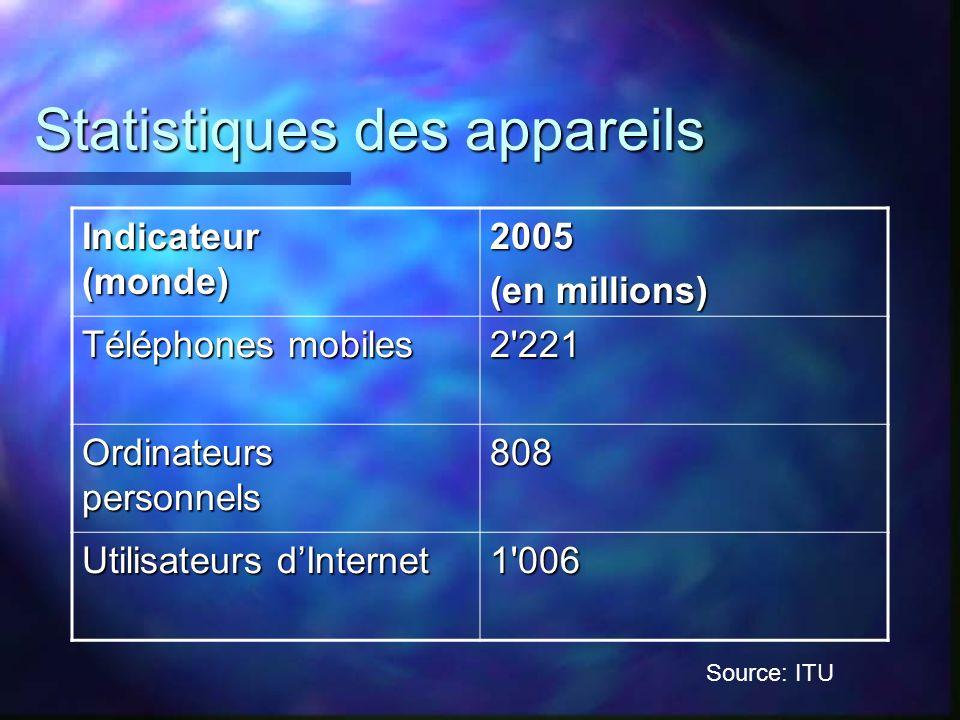 Statistiques des appareils Indicateur (monde) 2005 (en millions) Téléphones mobiles 2'221 Ordinateurs personnels 808 Utilisateurs dInternet 1'006 Sour