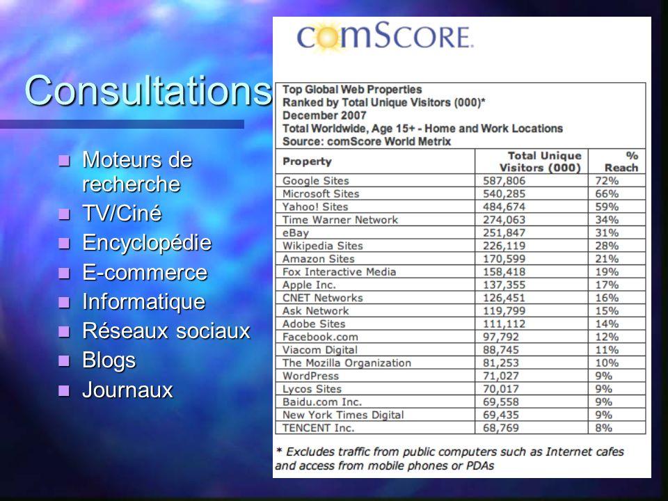 Consultations Moteurs de recherche Moteurs de recherche TV/Ciné TV/Ciné Encyclopédie Encyclopédie E-commerce E-commerce Informatique Informatique Rése