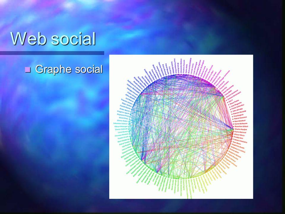 Web social Graphe social Graphe social