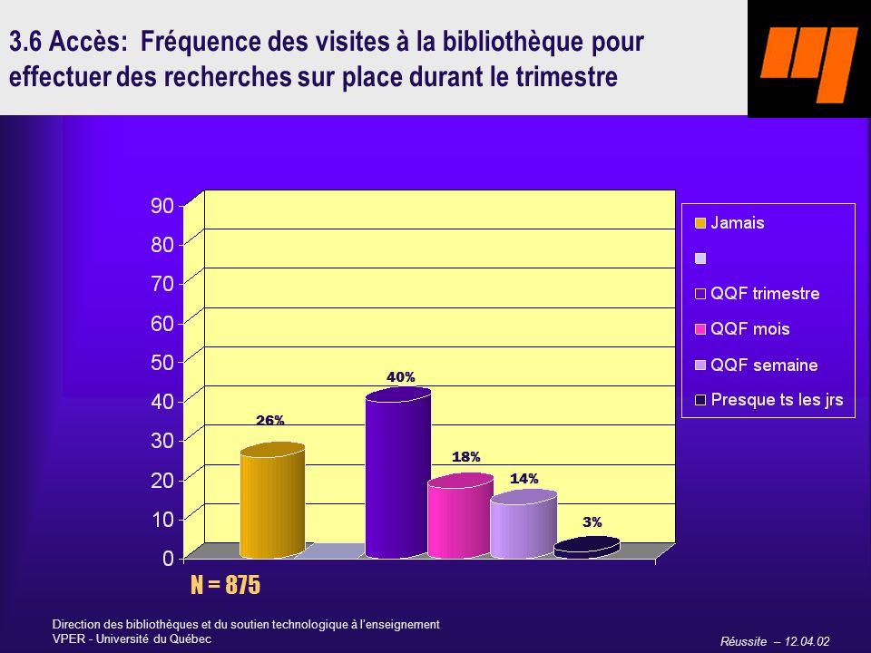 Réussite – 12.04.02 Direction des bibliothèques et du soutien technologique à lenseignement VPER - Université du Québec 3.6 Accès: Fréquence des visites à la bibliothèque pour effectuer des recherches sur place durant le trimestre N = 875 26% 40% 18% 14% 3%