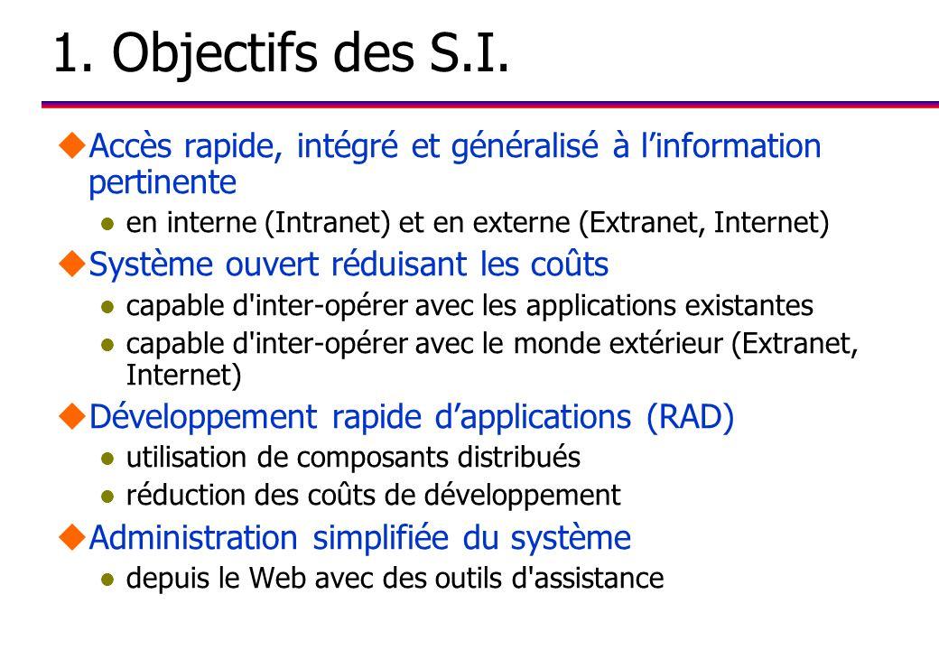 1.Objectifs des S.I.