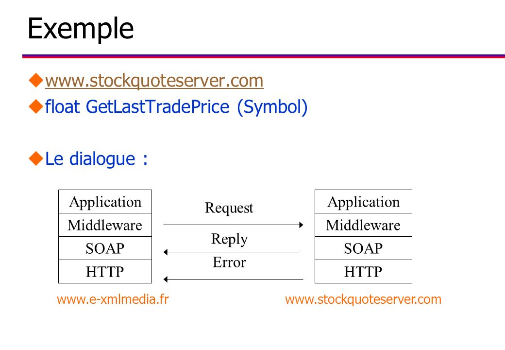 Exemple uwww.stockquoteserver.comwww.stockquoteserver.com ufloat GetLastTradePrice (Symbol) uLe dialogue : Application Middleware SOAP HTTP Applicatio