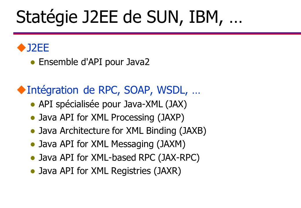 Statégie J2EE de SUN, IBM, … uJ2EE l Ensemble d API pour Java2 uIntégration de RPC, SOAP, WSDL, … l API spécialisée pour Java-XML (JAX) l Java API for XML Processing (JAXP) l Java Architecture for XML Binding (JAXB) l Java API for XML Messaging (JAXM) l Java API for XML-based RPC (JAX-RPC) l Java API for XML Registries (JAXR)