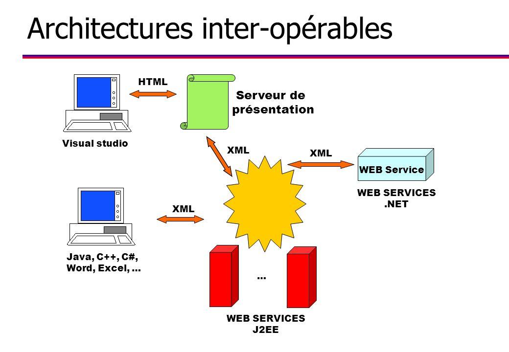 Architectures inter-opérables Serveur de présentation XML HTML … Java, C++, C#, Word, Excel, … WEB SERVICES J2EE WEB Service XML Visual studio WEB SERVICES.NET