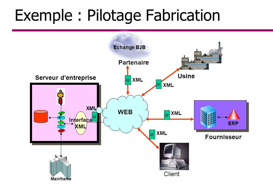 Exemple : Pilotage Fabrication Fournisseur ERP Usine Partenaire Echange B2B Mainframe Serveur d entreprise Interface XML Client WEB