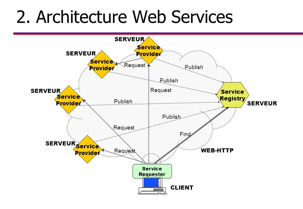 2. Architecture Web Services Service Requester Service Provider Service Provider Service Provider Service Provider WEB-HTTP CLIENT Service Registry Re