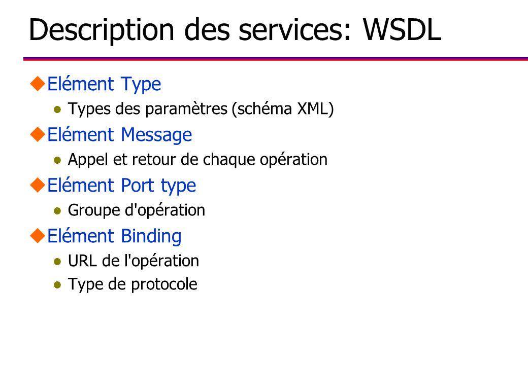 Pile de travail W3C