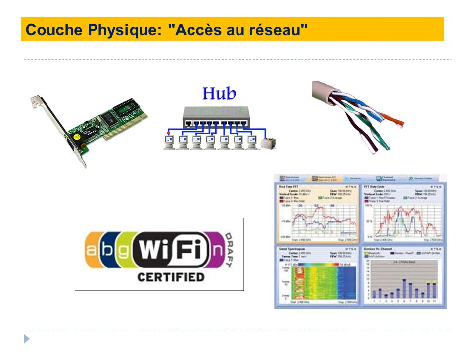 Couche Physique: Accès au réseau
